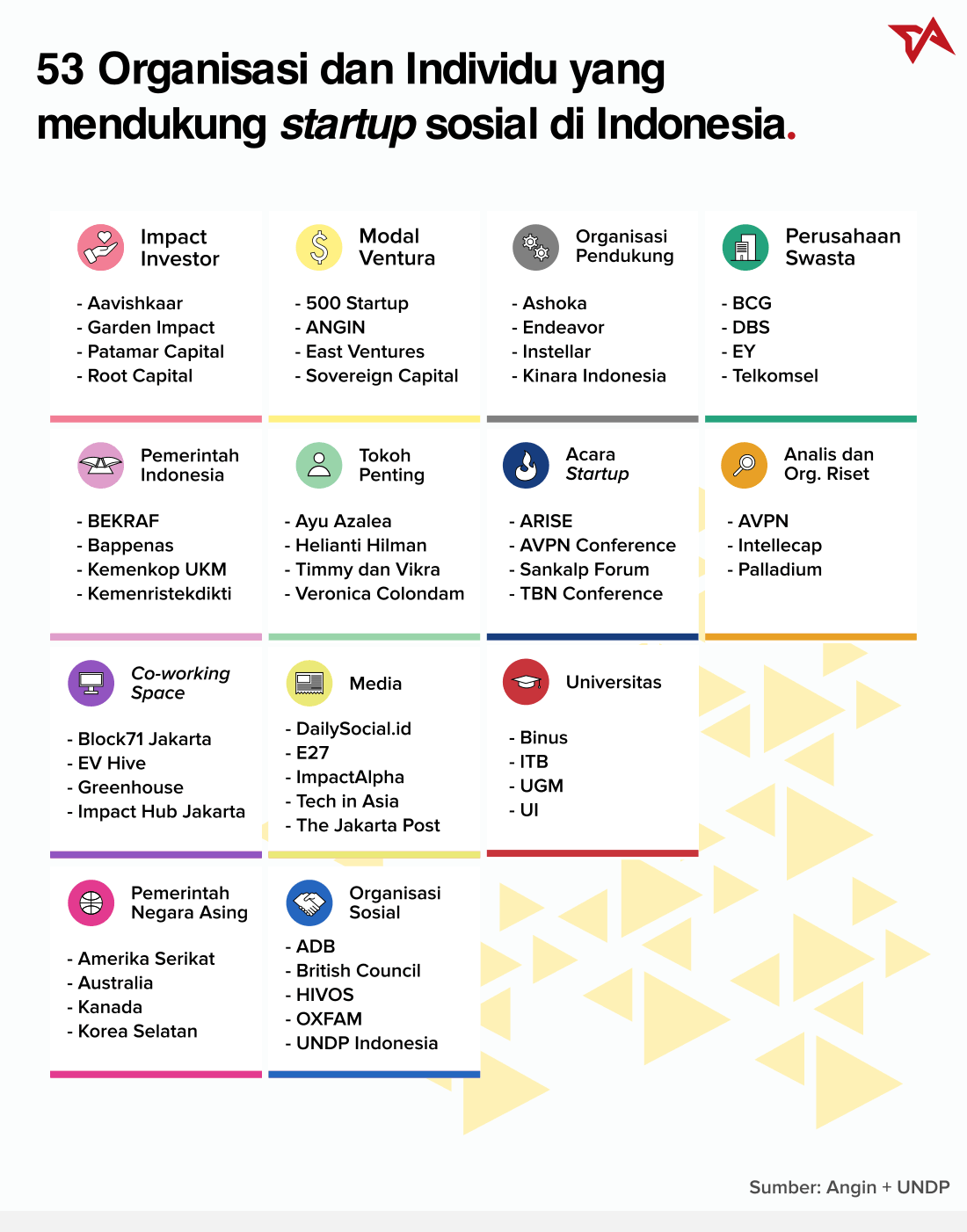 52 Startup Sosial Infografis 3